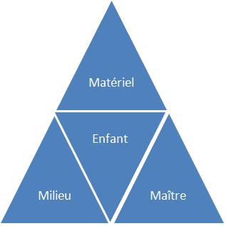 milieu-maitre-materiel